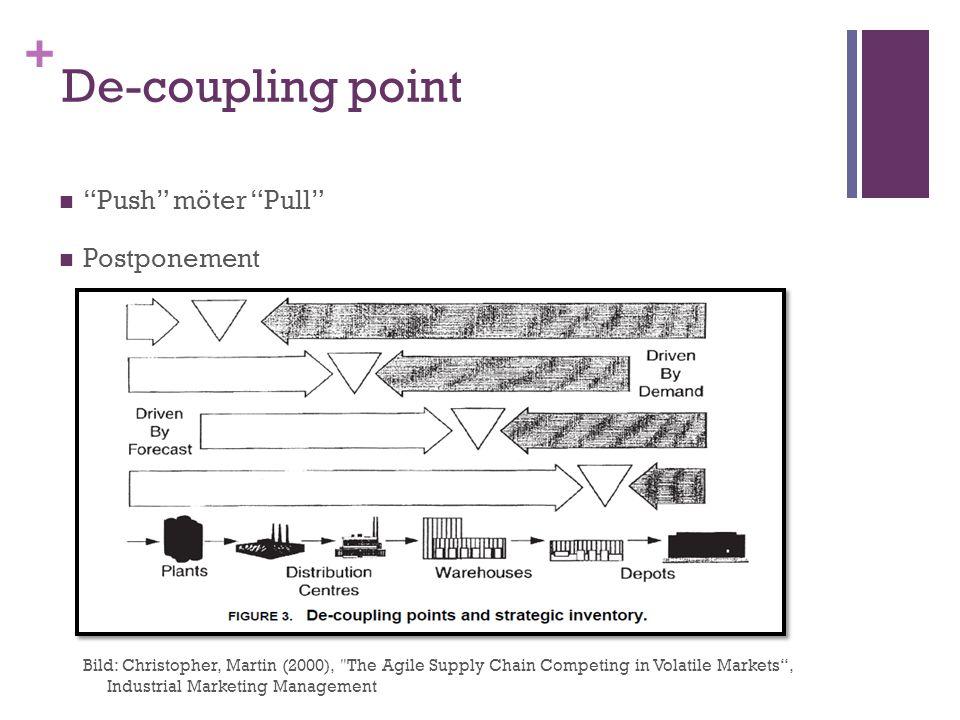 De-coupling point Push möter Pull Postponement