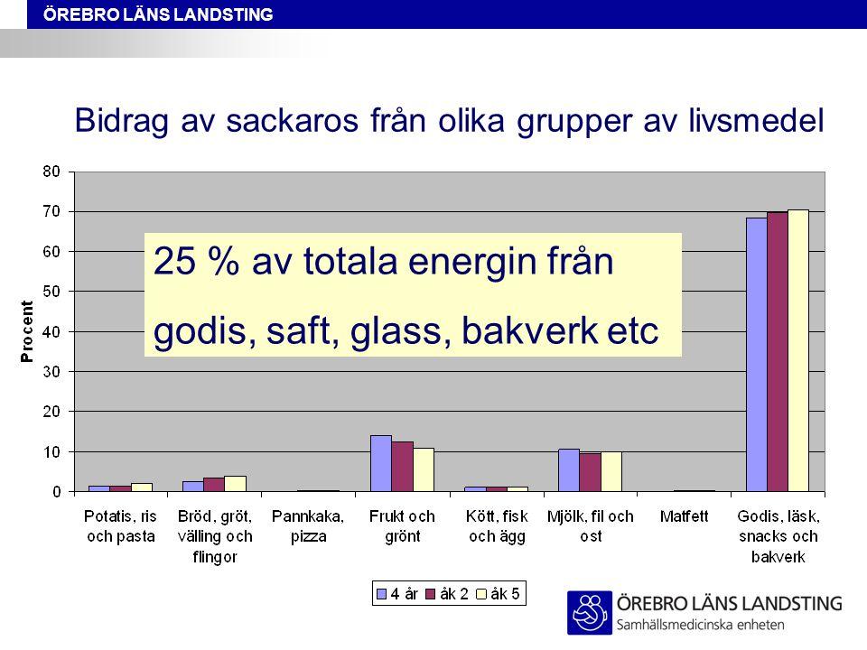 Bidrag av sackaros från olika grupper av livsmedel