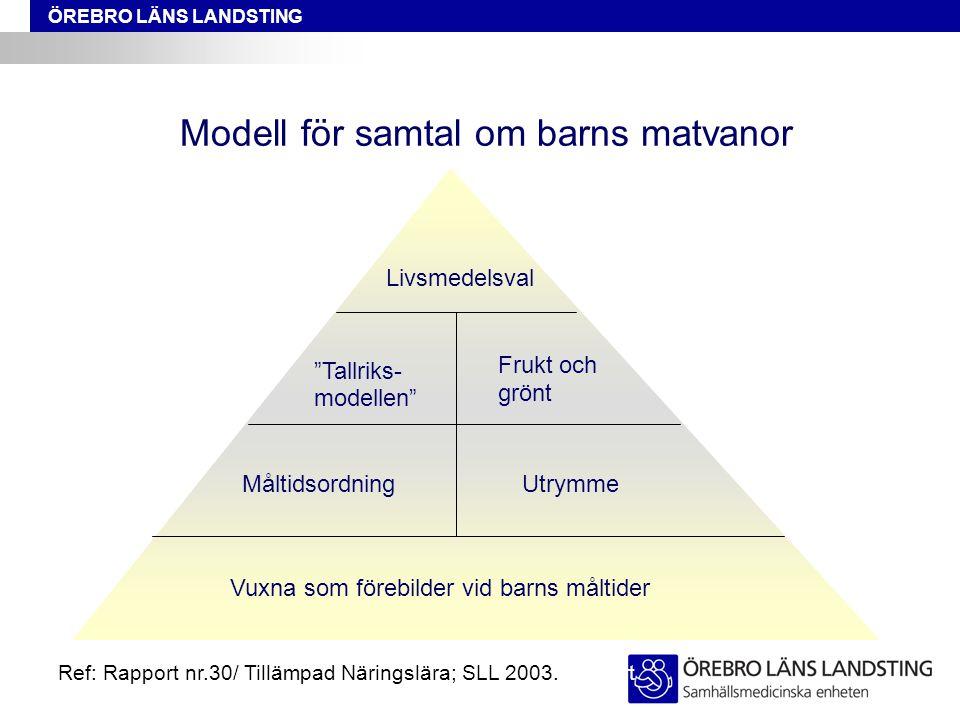 Modell för samtal om barns matvanor
