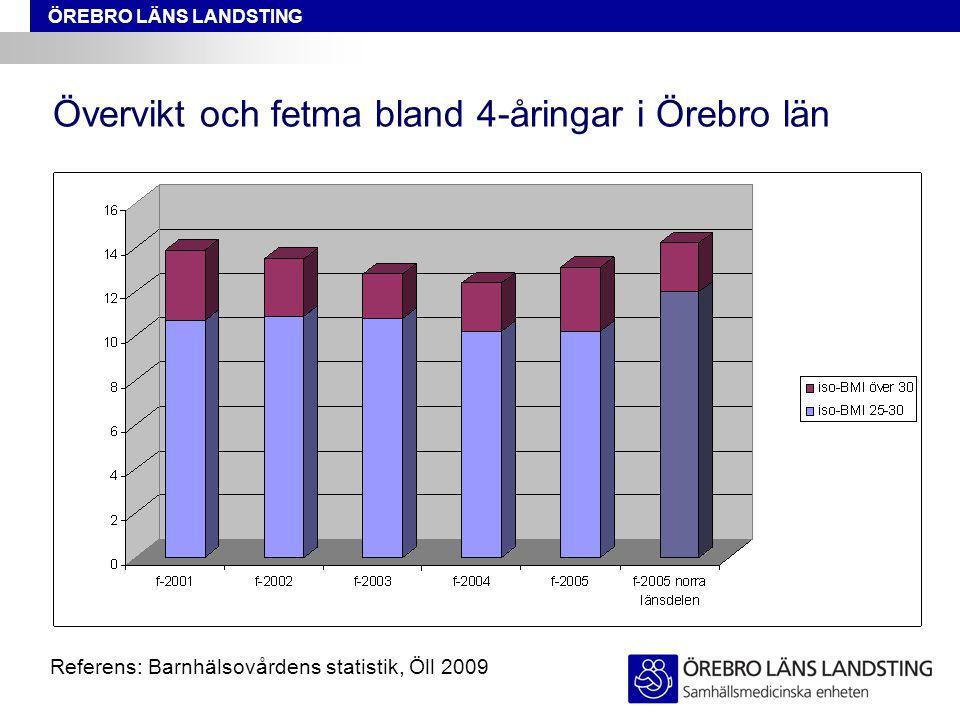 Övervikt och fetma bland 4-åringar i Örebro län