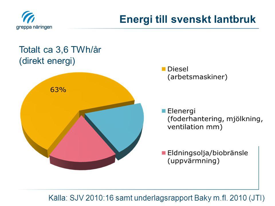 Energi till svenskt lantbruk