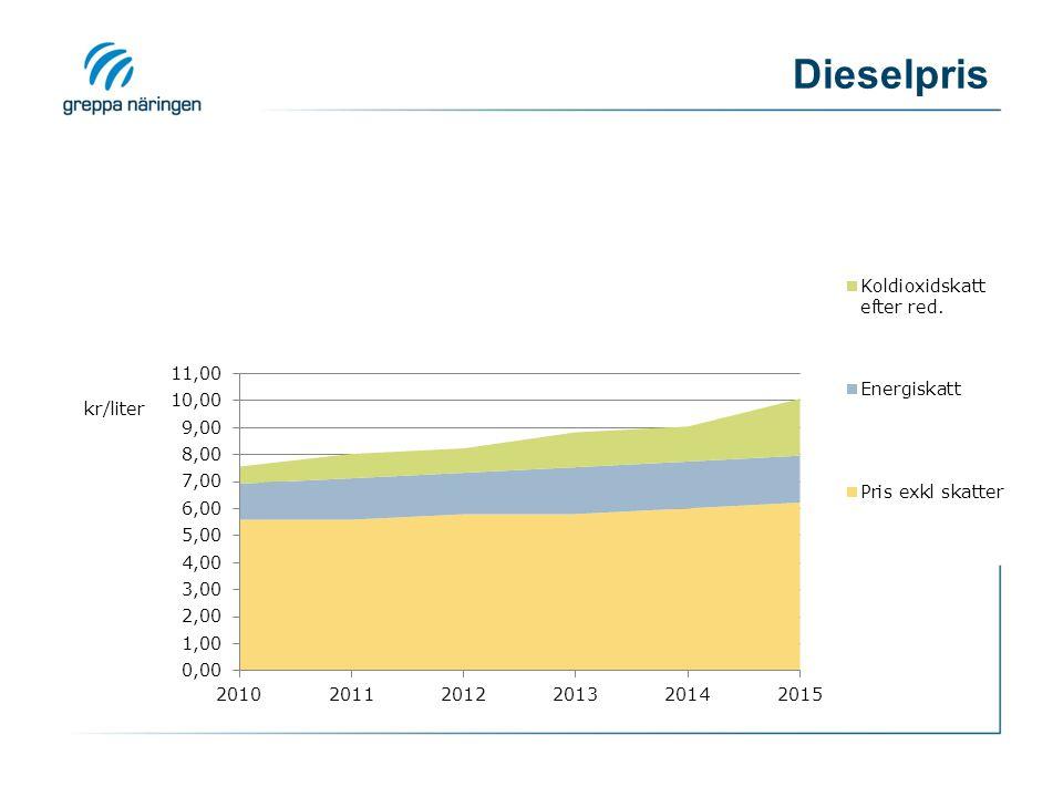 2017-04-09 Dieselpris Med en årlig ökning på 2% över inflationen ser totala priset ut så här…