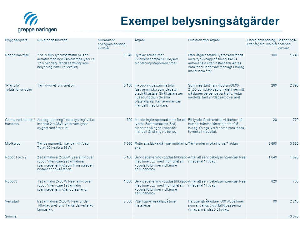 Exempel belysningsåtgärder