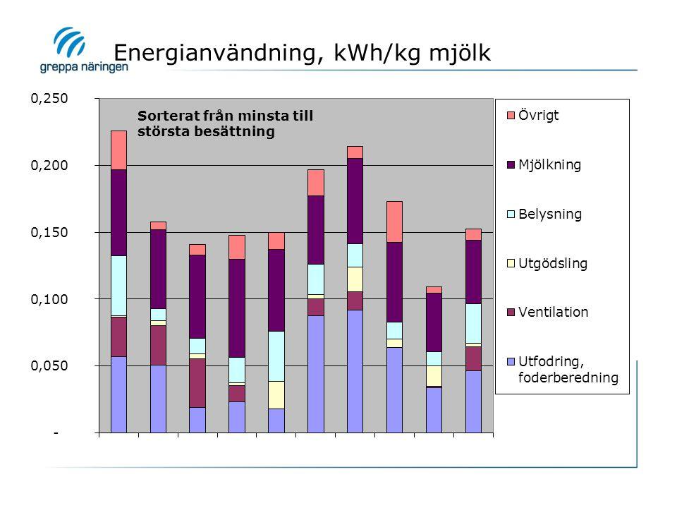 Gäsene 2011, Sorterat från minsta gård (20 kor) till största (370 kor)