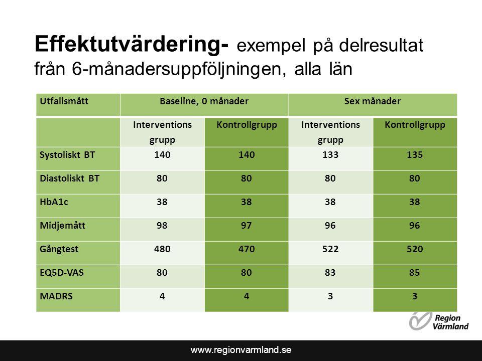 Effektutvärdering- exempel på delresultat från 6-månadersuppföljningen, alla län