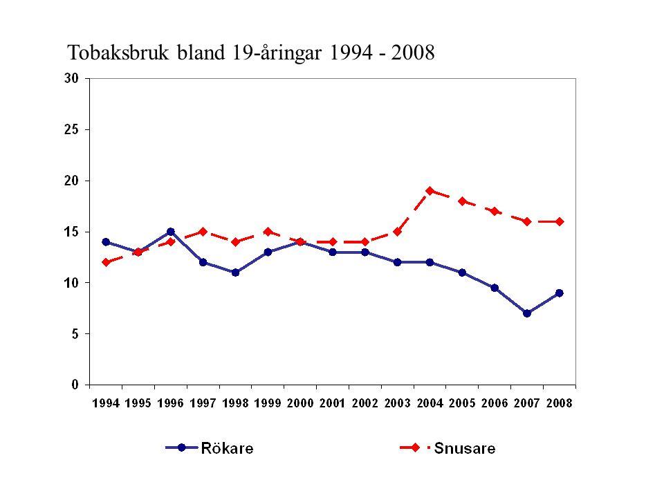 Tobaksbruk bland 19-åringar 1994 - 2008
