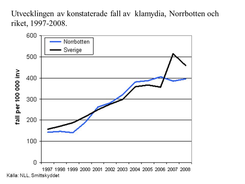 Utvecklingen av konstaterade fall av klamydia, Norrbotten och riket, 1997-2008.