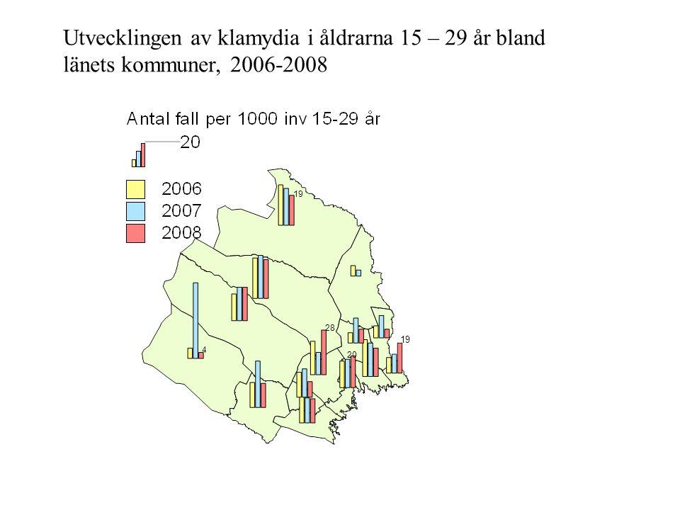 Utvecklingen av klamydia i åldrarna 15 – 29 år bland länets kommuner, 2006-2008
