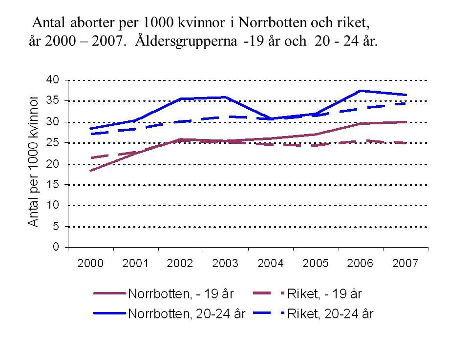 Antal aborter per 1000 kvinnor i Norrbotten och riket, år 2000 – 2007