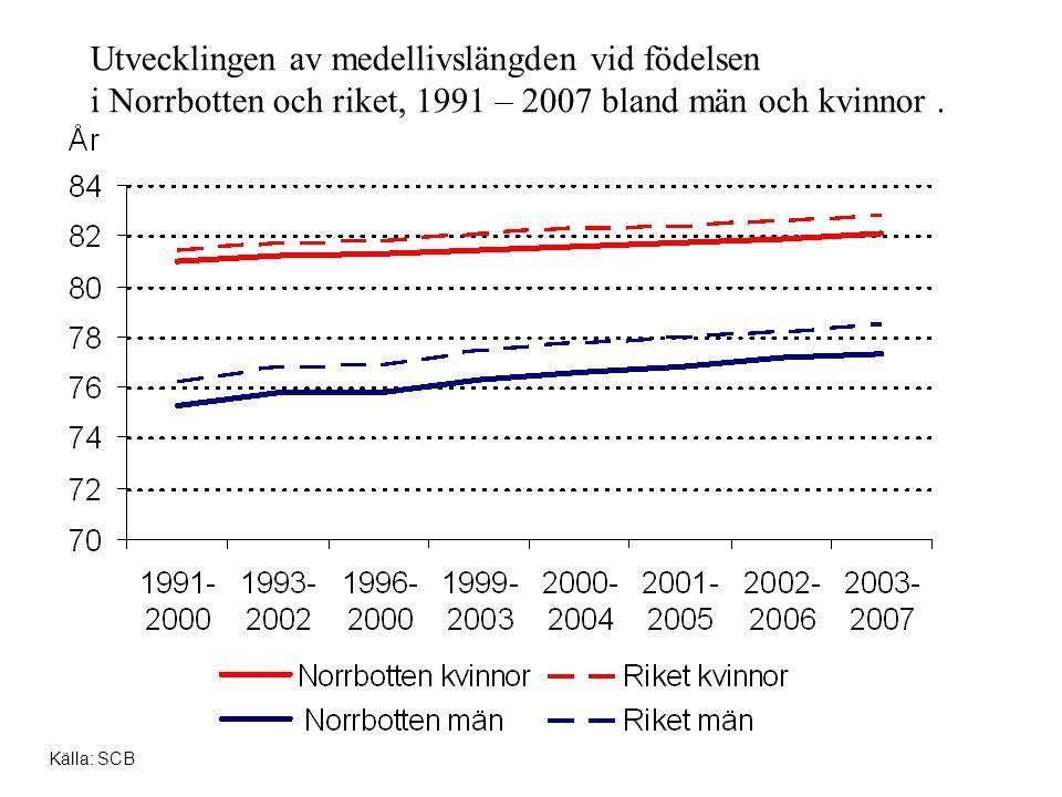 Utvecklingen av medellivslängden vid födelsen i Norrbotten och riket, 1991 – 2007 bland män och kvinnor .