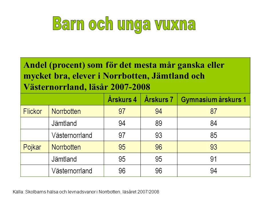 Barn och unga vuxna Andel (procent) som för det mesta mår ganska eller mycket bra, elever i Norrbotten, Jämtland och Västernorrland, läsår 2007-2008.