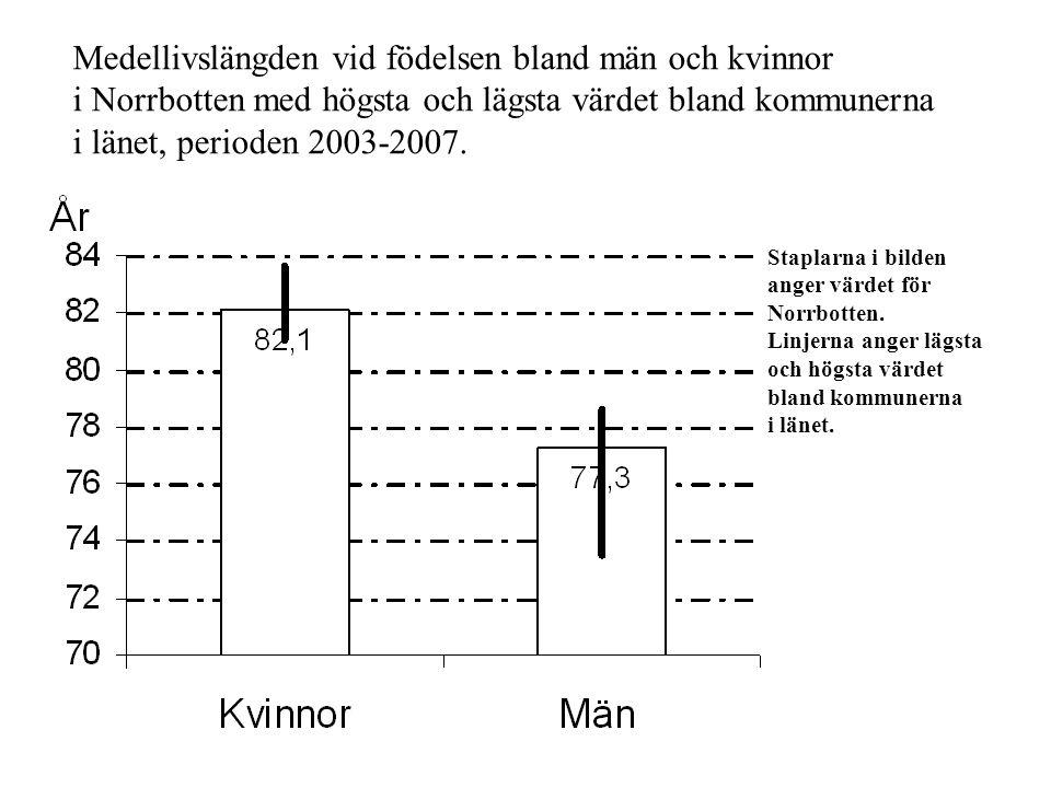 Medellivslängden vid födelsen bland män och kvinnor i Norrbotten med högsta och lägsta värdet bland kommunerna i länet, perioden 2003-2007.