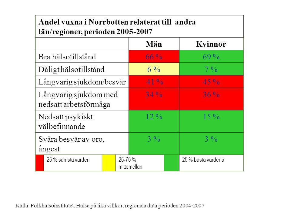 Dåligt hälsotillstånd 6 % 7 % Långvarig sjukdom/besvär 41 % 45 %