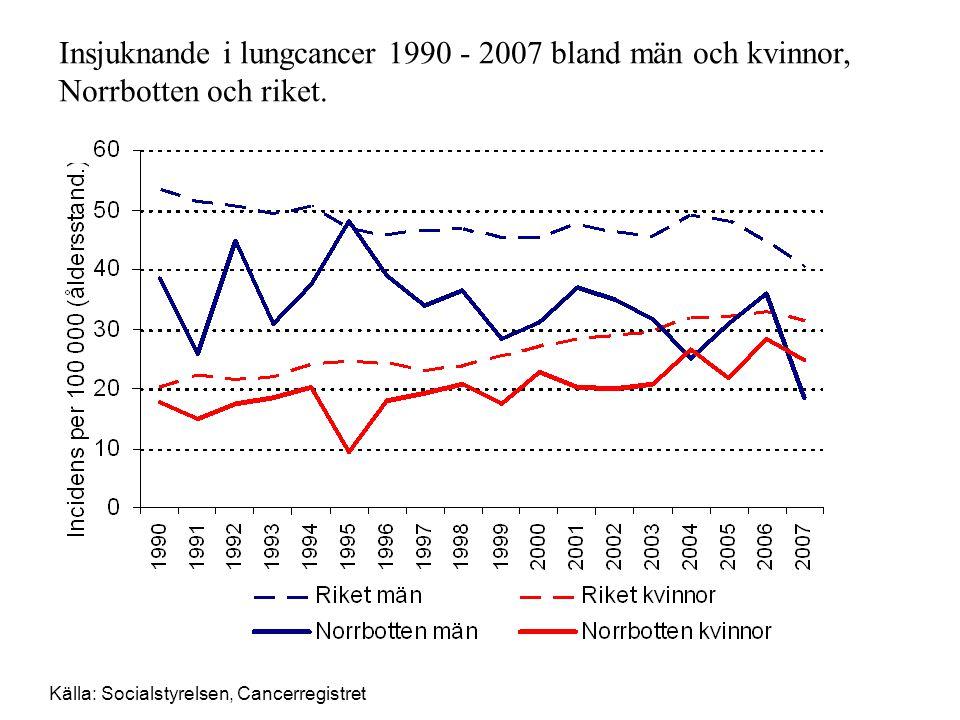 Insjuknande i lungcancer 1990 - 2007 bland män och kvinnor, Norrbotten och riket.