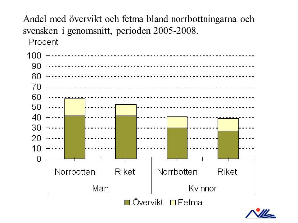 Andel med övervikt och fetma bland norrbottningarna och svensken i genomsnitt, perioden 2005-2008.