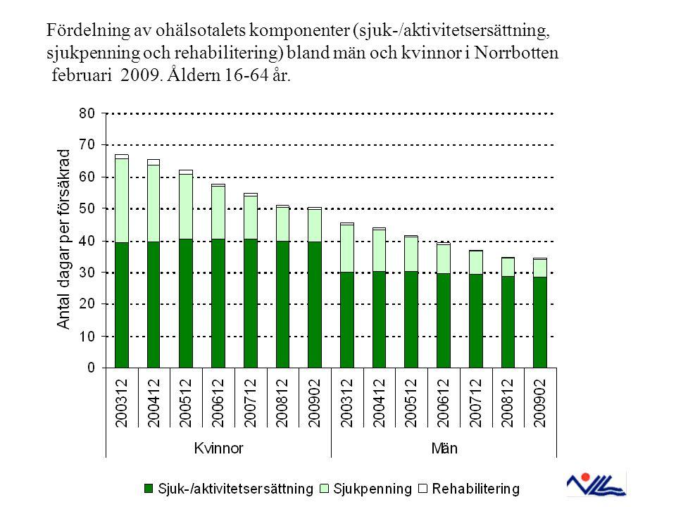 Fördelning av ohälsotalets komponenter (sjuk-/aktivitetsersättning, sjukpenning och rehabilitering) bland män och kvinnor i Norrbotten februari 2009.