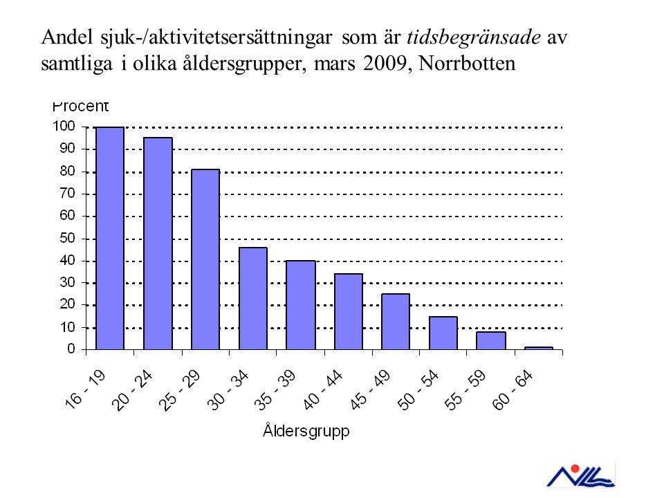 Andel sjuk-/aktivitetsersättningar som är tidsbegränsade av samtliga i olika åldersgrupper, mars 2009, Norrbotten