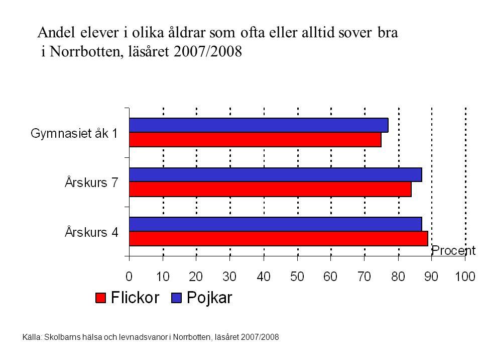 Andel elever i olika åldrar som ofta eller alltid sover bra i Norrbotten, läsåret 2007/2008