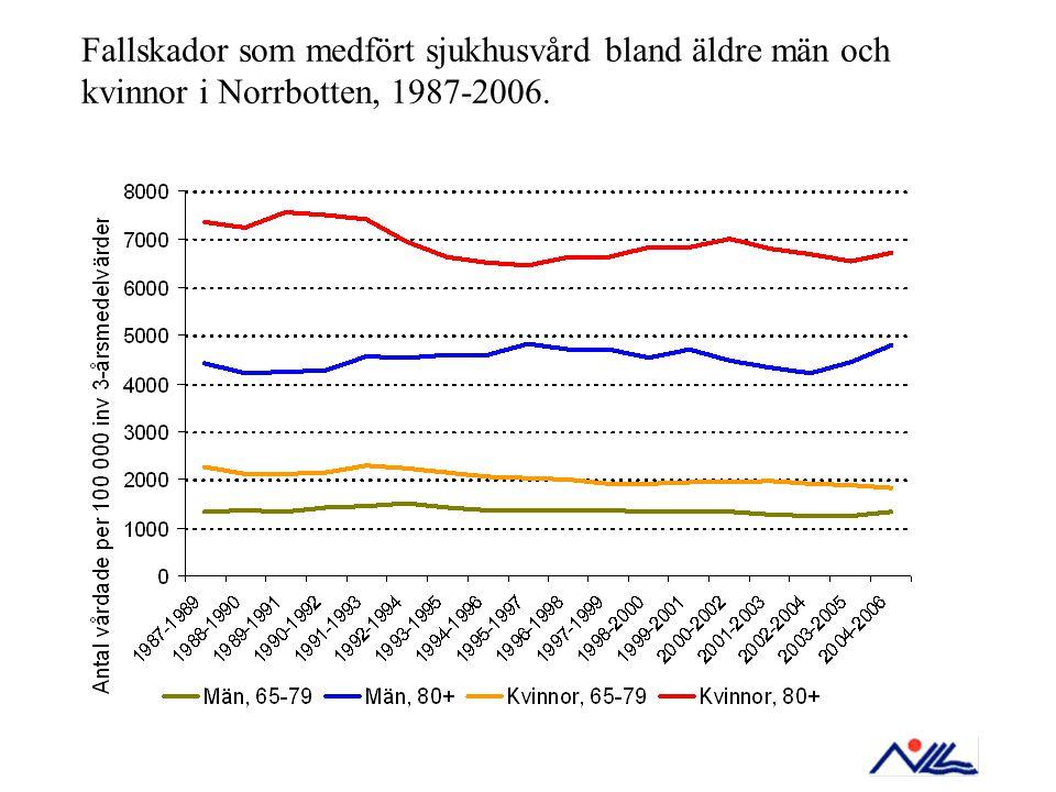 Fallskador som medfört sjukhusvård bland äldre män och kvinnor i Norrbotten, 1987-2006.