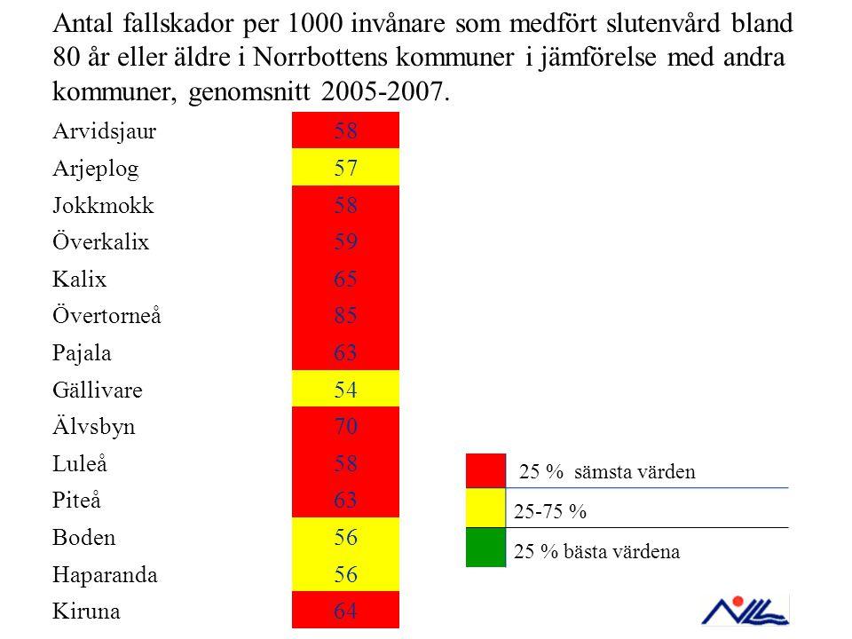 Antal fallskador per 1000 invånare som medfört slutenvård bland 80 år eller äldre i Norrbottens kommuner i jämförelse med andra kommuner, genomsnitt 2005-2007.