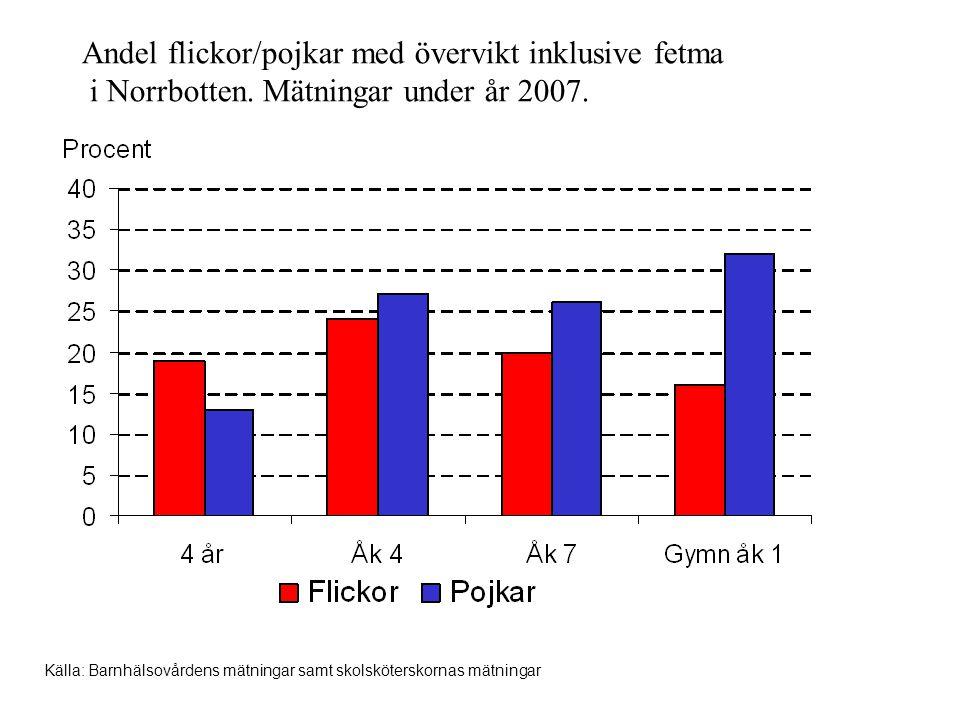 Andel flickor/pojkar med övervikt inklusive fetma i Norrbotten