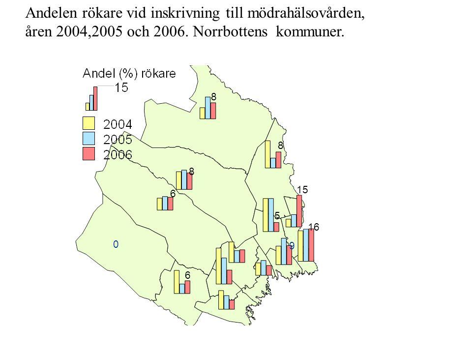 Andelen rökare vid inskrivning till mödrahälsovården, åren 2004,2005 och 2006. Norrbottens kommuner.