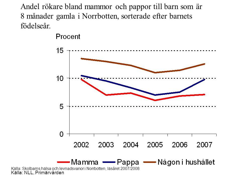Andel rökare bland mammor och pappor till barn som är 8 månader gamla i Norrbotten, sorterade efter barnets födelseår.