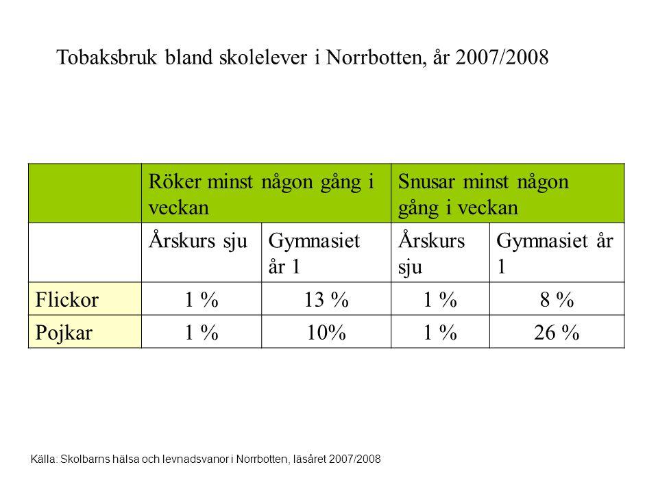 Tobaksbruk bland skolelever i Norrbotten, år 2007/2008