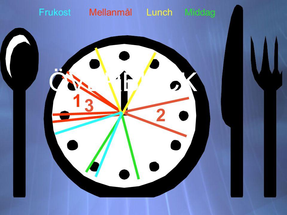 Frukost Mellanmål Lunch Middag ÖVERBLICK 1 3 2
