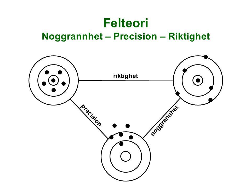 Noggrannhet – Precision – Riktighet