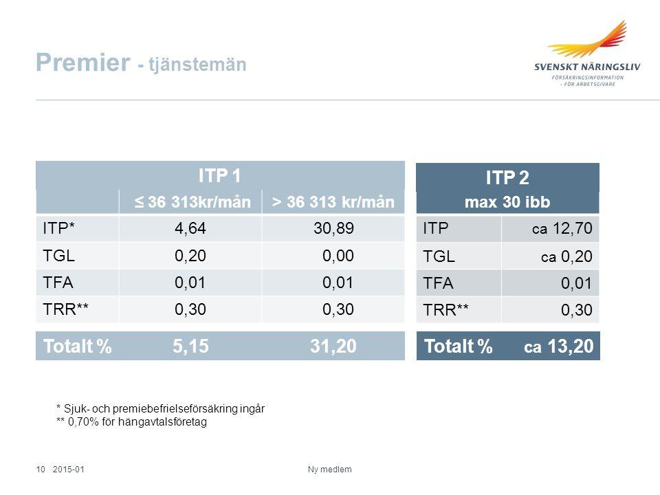 Premier - tjänstemän ITP 1 ITP 2 Totalt % 5,15 31,20 Totalt %