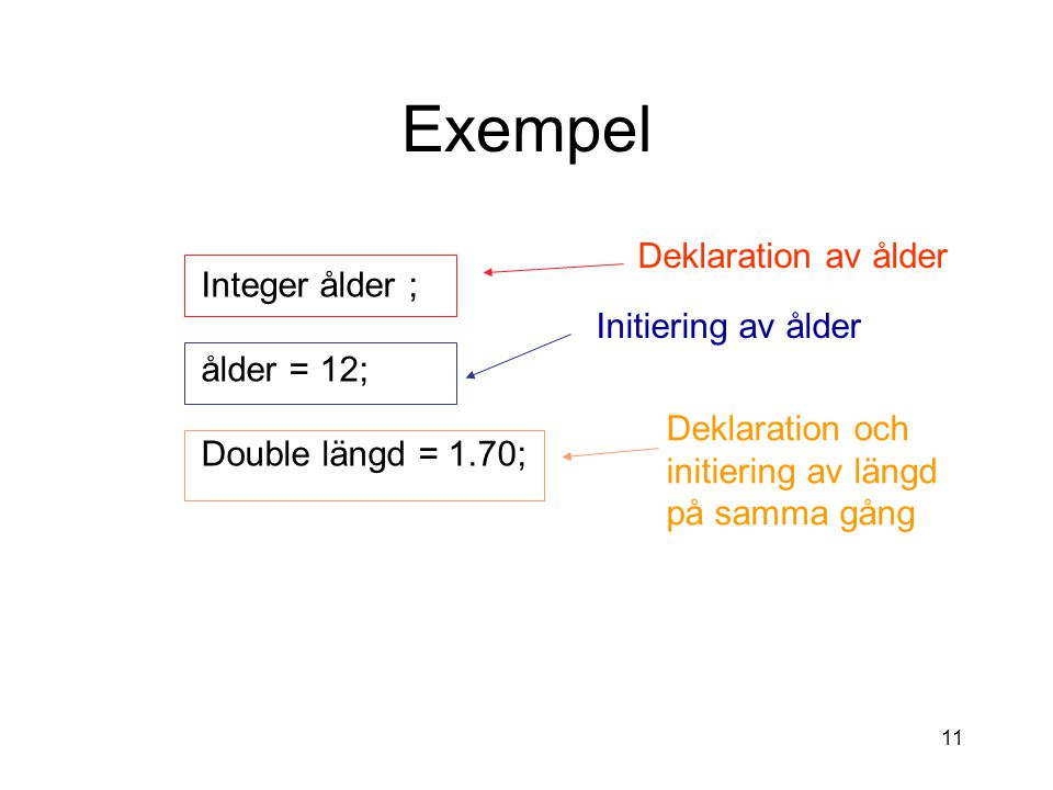 Exempel Deklaration av ålder Integer ålder ;