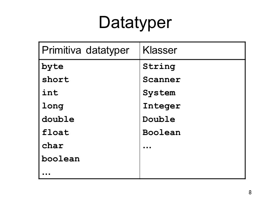 Datatyper Primitiva datatyper Klasser byte short int long double float