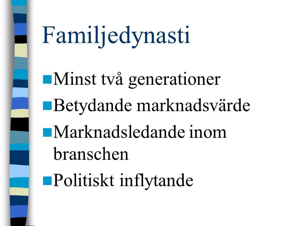 Familjedynasti Minst två generationer Betydande marknadsvärde