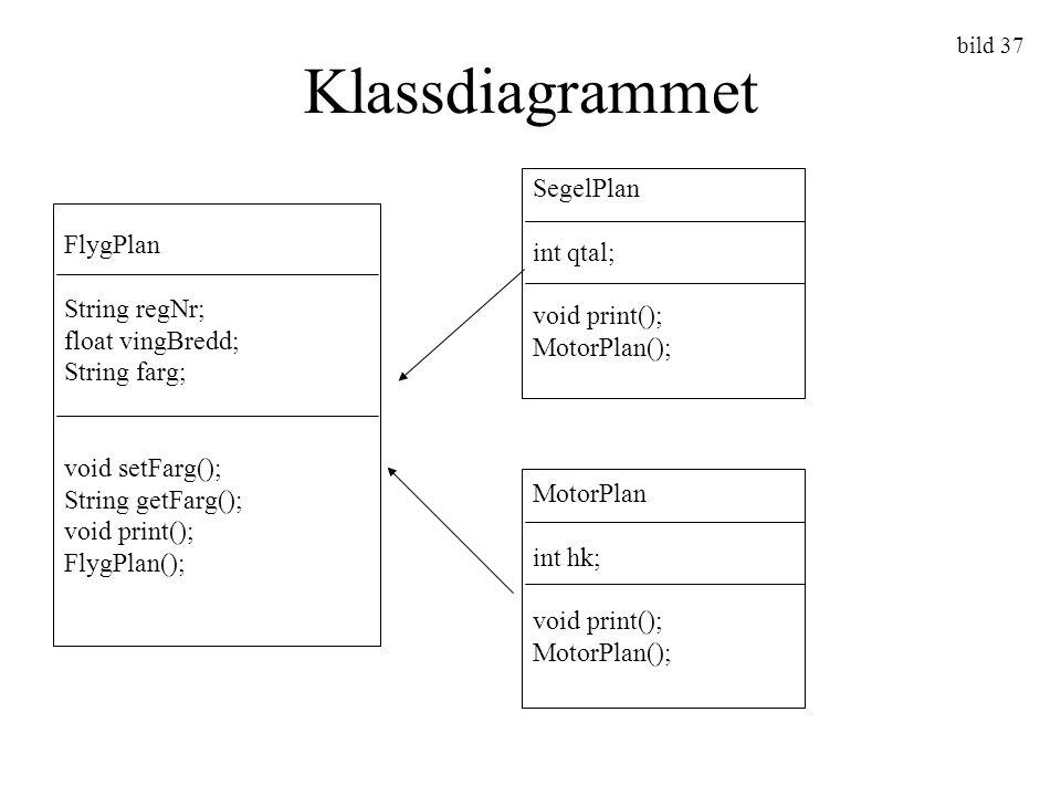 Klassdiagrammet SegelPlan int qtal; FlygPlan void print();