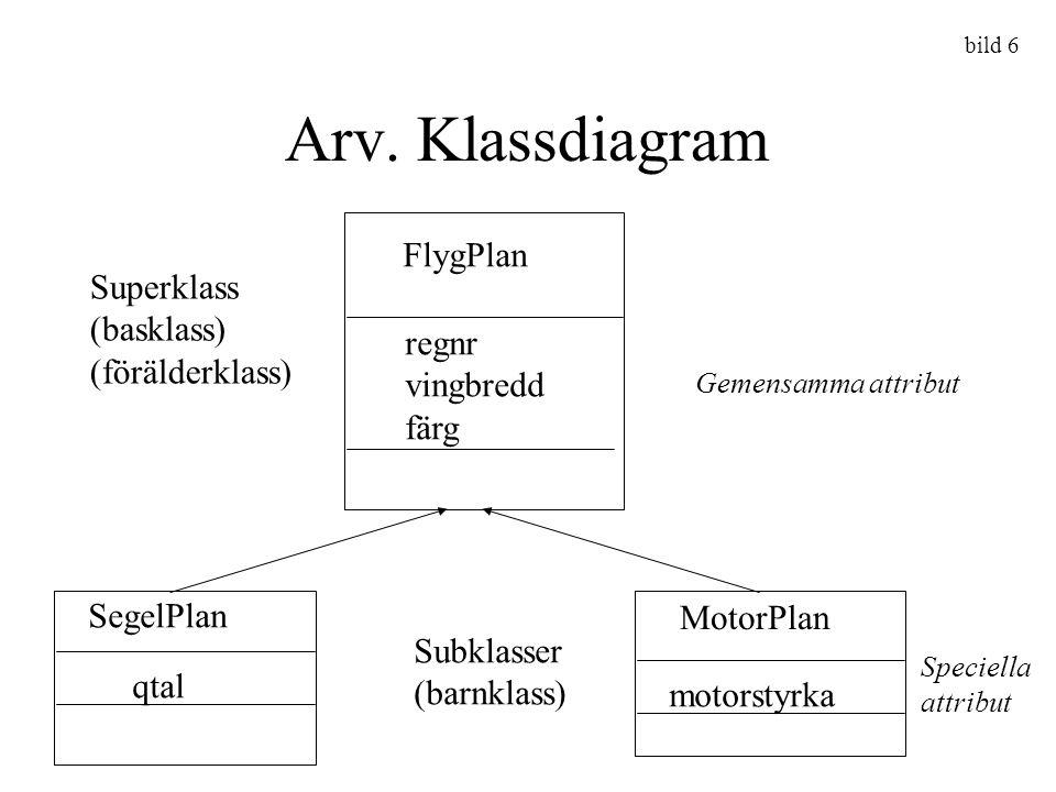 Arv. Klassdiagram FlygPlan Superklass (basklass) (förälderklass) regnr