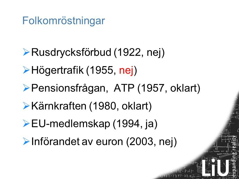 Folkomröstningar Rusdrycksförbud (1922, nej) Högertrafik (1955, nej) Pensionsfrågan, ATP (1957, oklart)