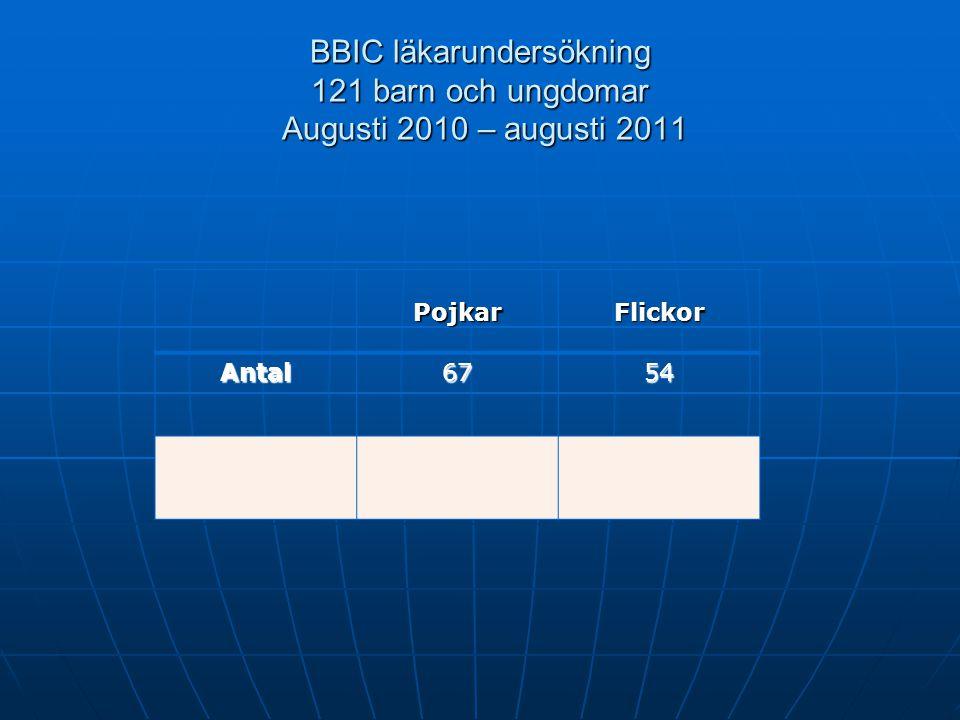 BBIC läkarundersökning 121 barn och ungdomar Augusti 2010 – augusti 2011