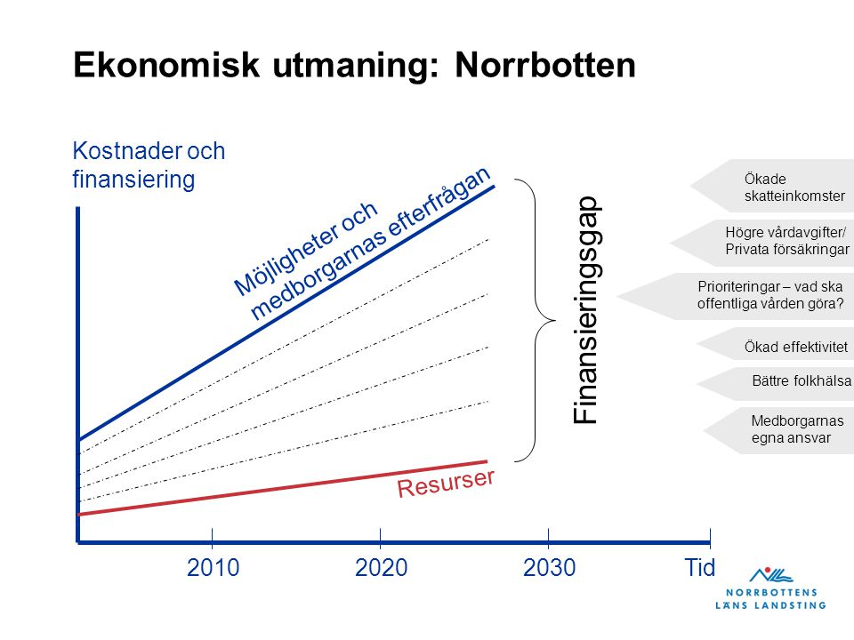 Ekonomisk utmaning: Norrbotten