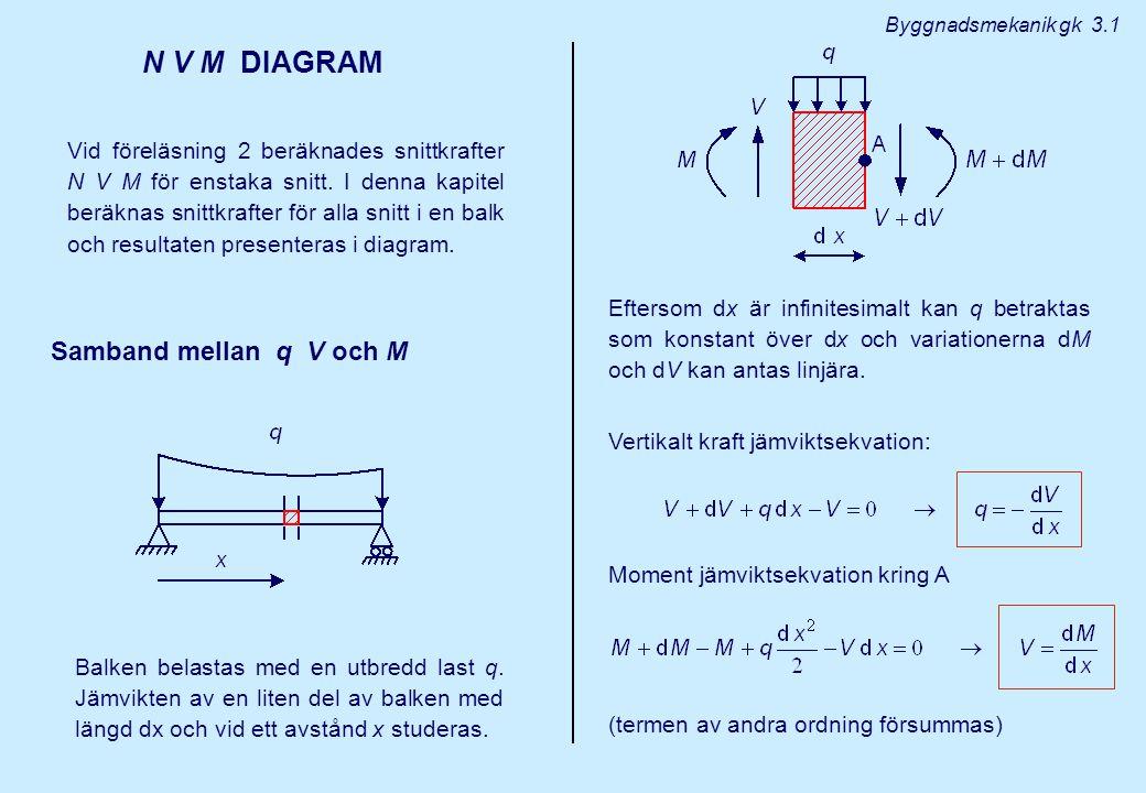 N V M DIAGRAM Samband mellan q V och M