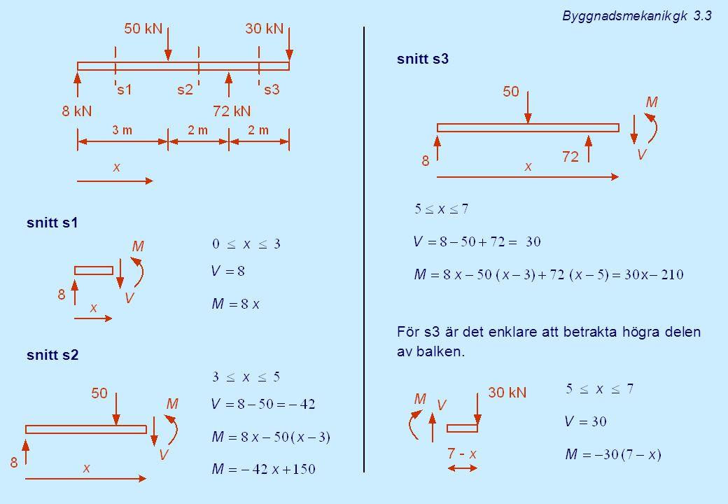 För s3 är det enklare att betrakta högra delen av balken.