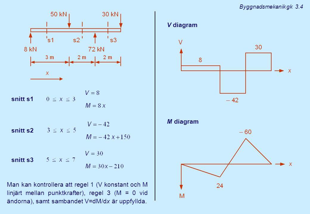 V diagram snitt s1 M diagram snitt s2 snitt s3