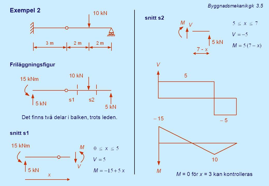 Exempel 2 snitt s2 Friläggningsfigur