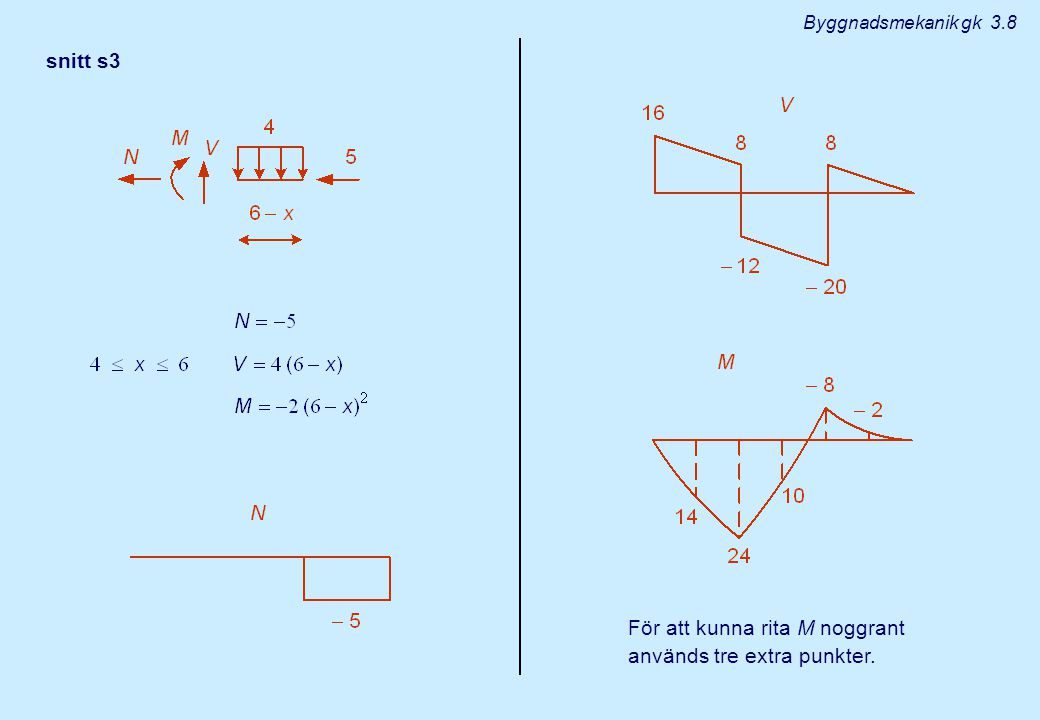 För att kunna rita M noggrant används tre extra punkter.