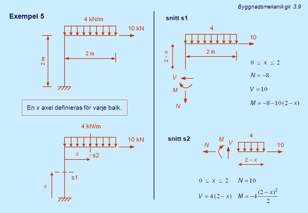 Exempel 5 snitt s1 En x axel definieras för varje balk. snitt s2