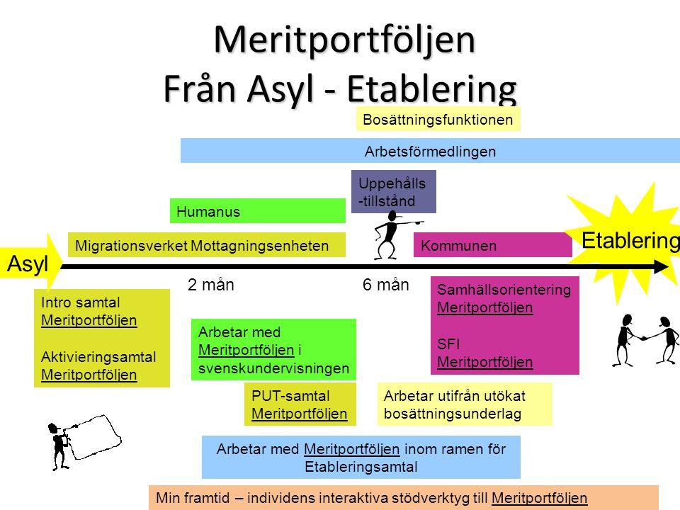 Meritportföljen Från Asyl - Etablering