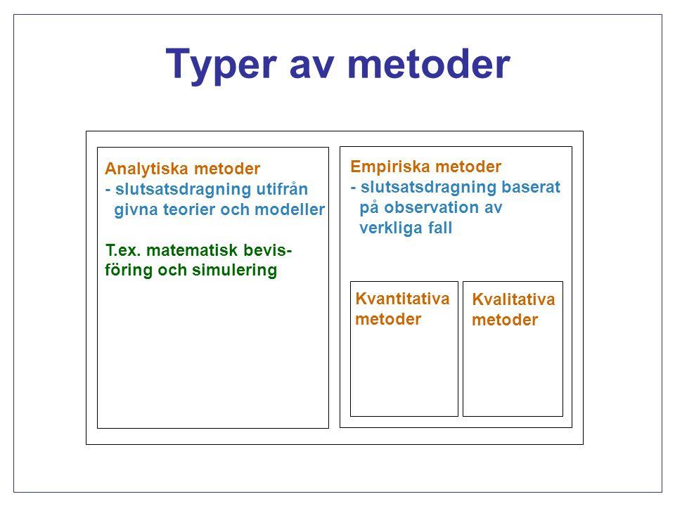 Typer av metoder Analytiska metoder - slutsatsdragning utifrån givna teorier och modeller T.ex. matematisk bevis- föring och simulering.