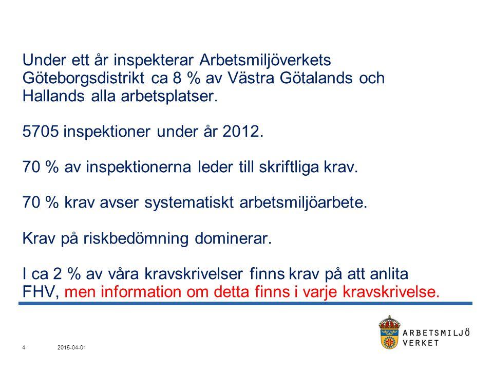 Under ett år inspekterar Arbetsmiljöverkets Göteborgsdistrikt ca 8 % av Västra Götalands och Hallands alla arbetsplatser. 5705 inspektioner under år 2012. 70 % av inspektionerna leder till skriftliga krav. 70 % krav avser systematiskt arbetsmiljöarbete. Krav på riskbedömning dominerar. I ca 2 % av våra kravskrivelser finns krav på att anlita FHV, men information om detta finns i varje kravskrivelse.