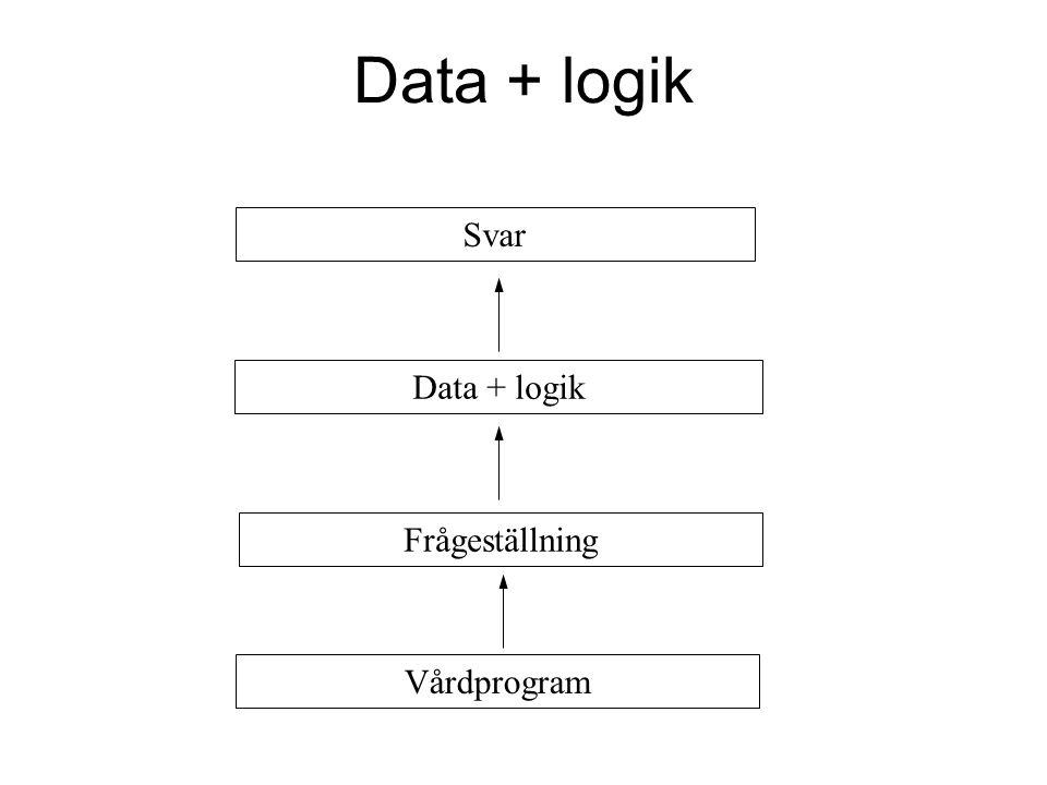 Data + logik Svar Data + logik Frågeställning Vårdprogram