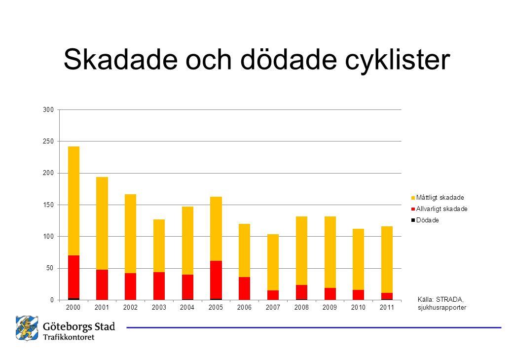 Skadade och dödade cyklister